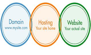 cung cấp dịch vụ website