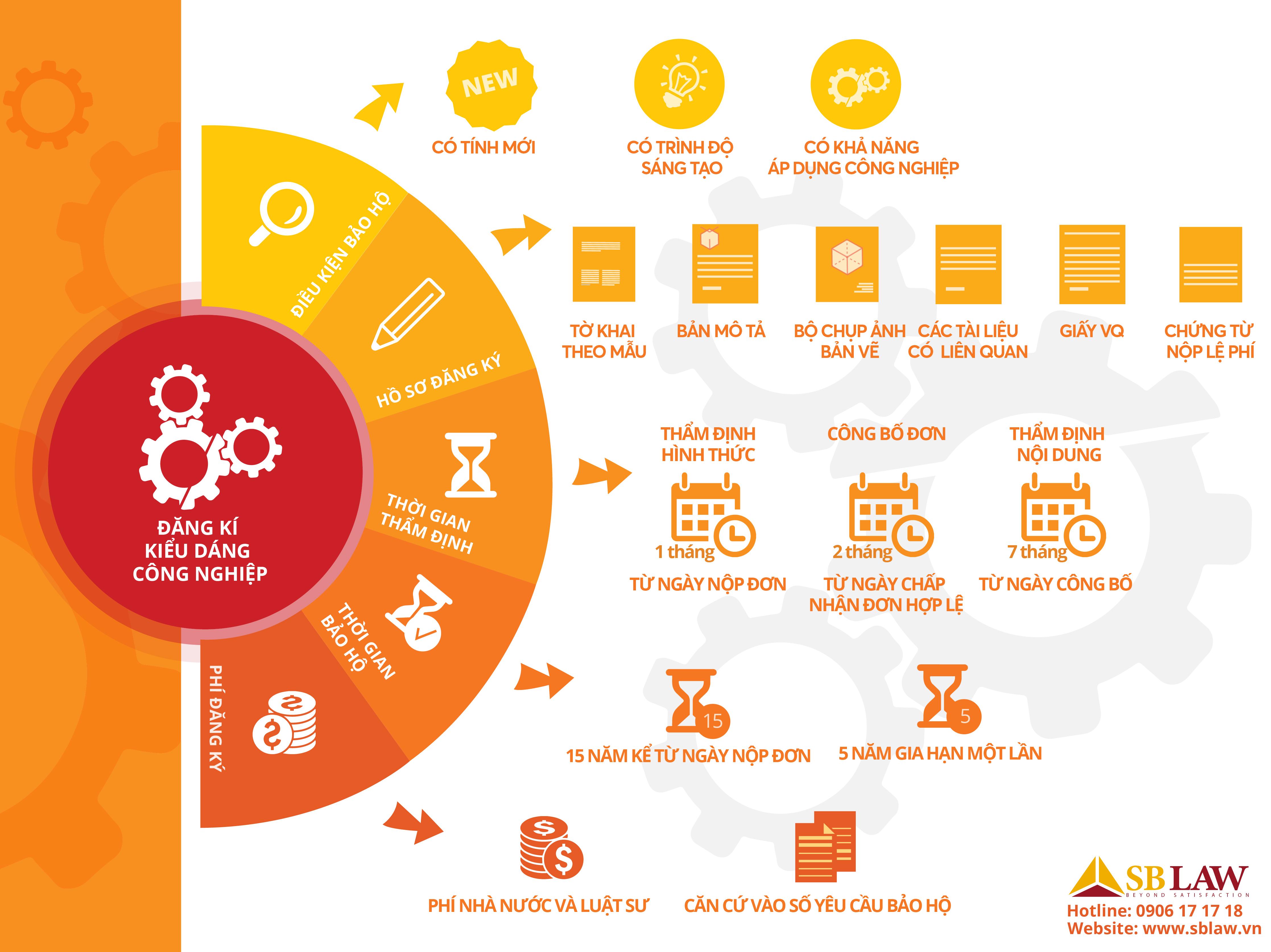Infographic_dang ki kieu dang cong nghiep
