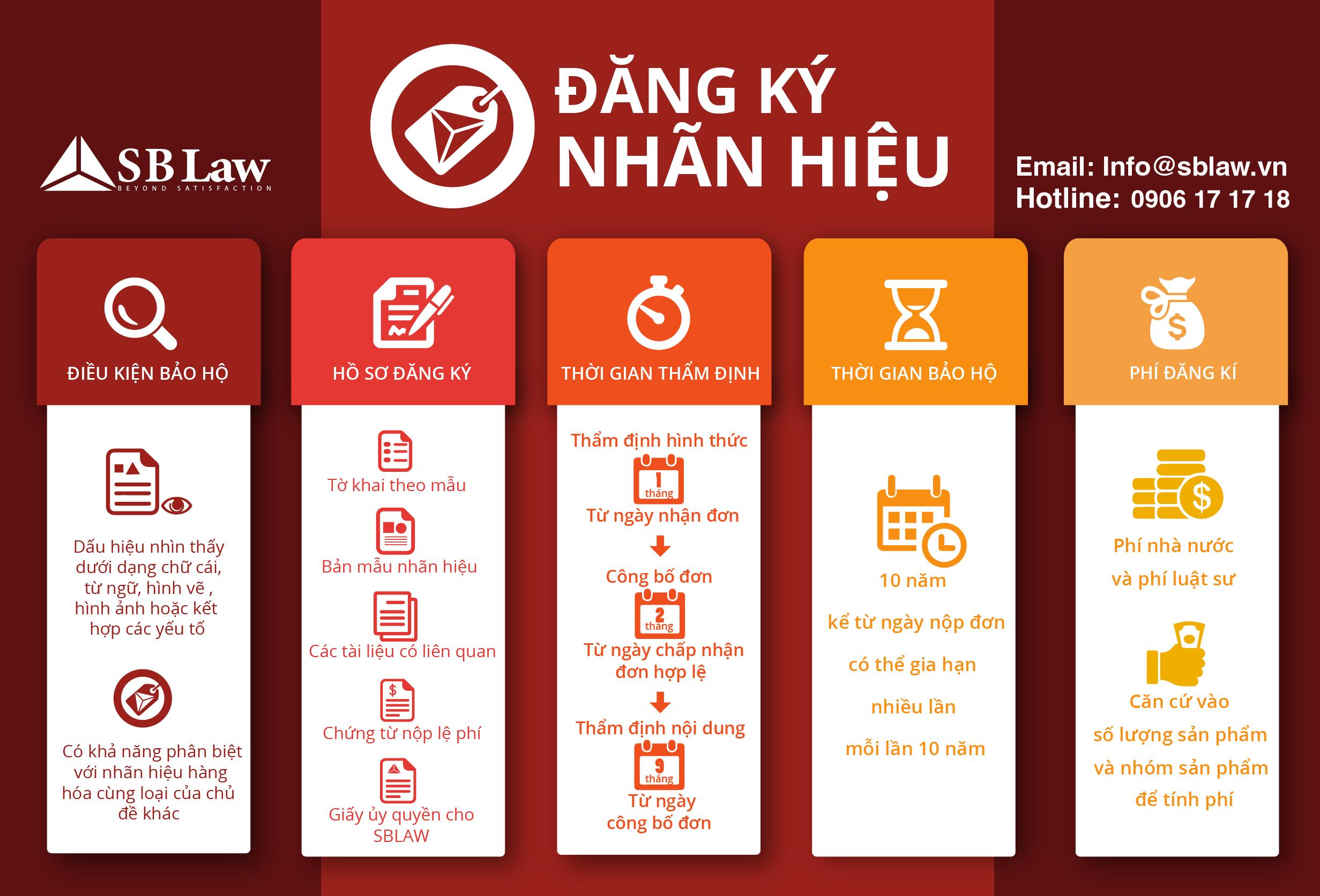 infogaphic DANG KY NHAN HIEU-01